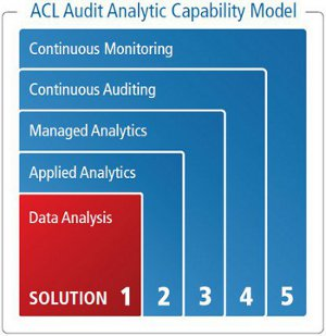 Audit Analytic Capability Model graph