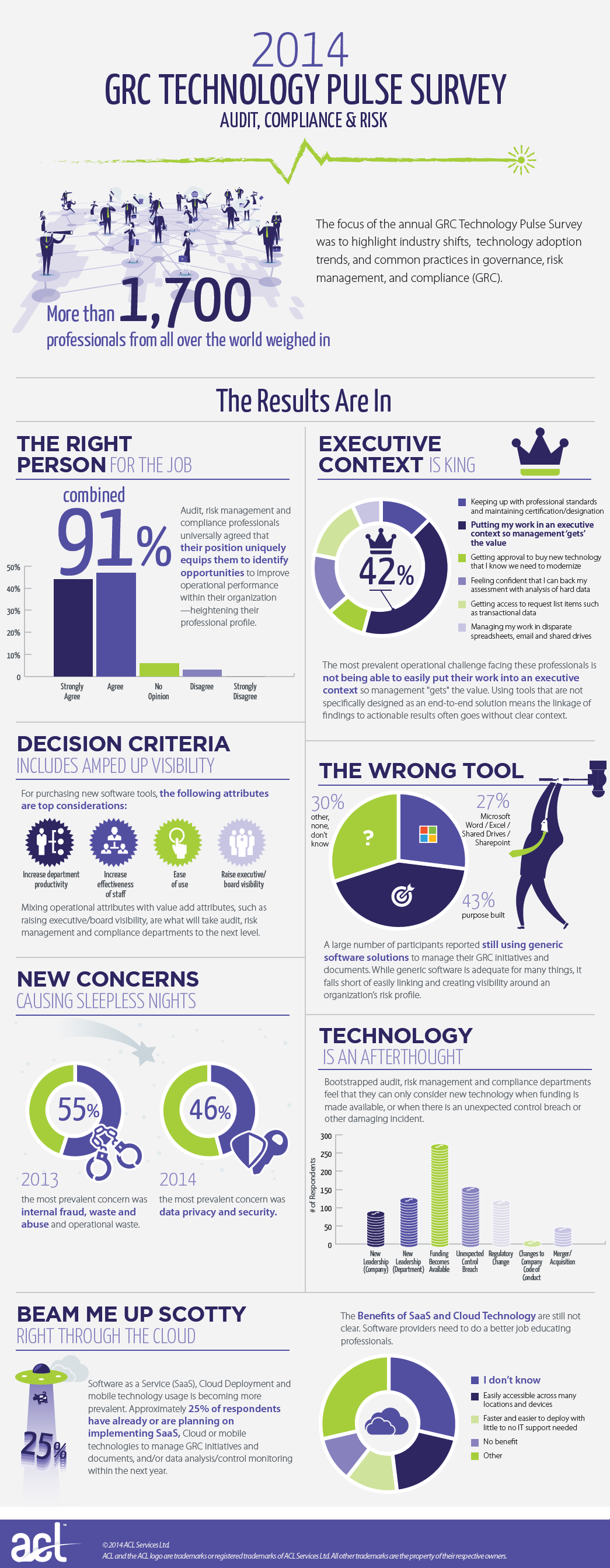 2014_GRC_Technology_Pulse_Survey