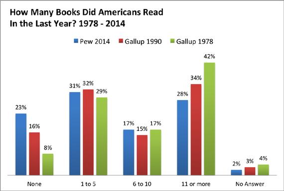 Book readers - visualisation 1