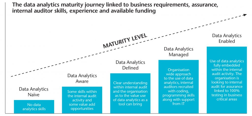 Data Analytics maturity Curve