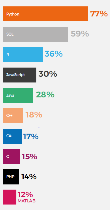 Top languags for data